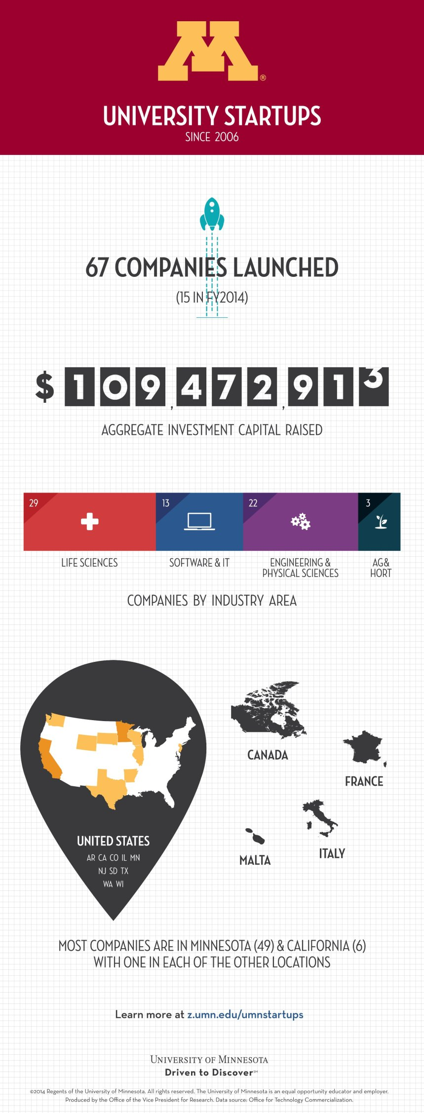 UMN startups infographic